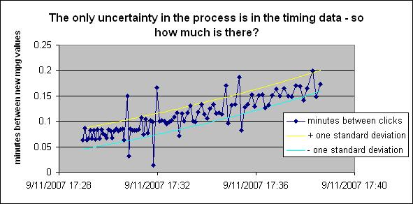 uncertainty of the timing measurements is +-1.2sec